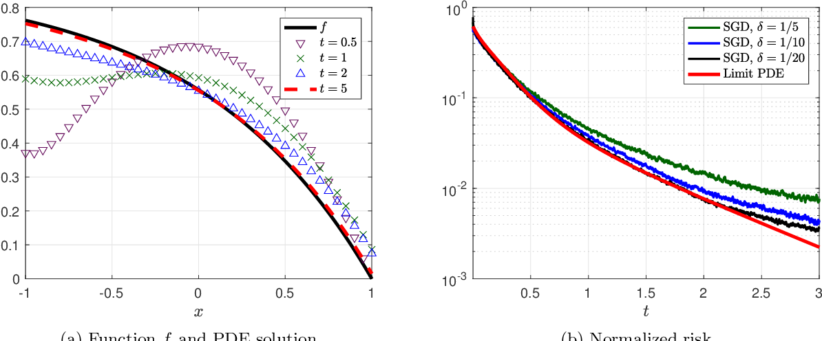 Figure 2 for Analysis of a Two-Layer Neural Network via Displacement Convexity
