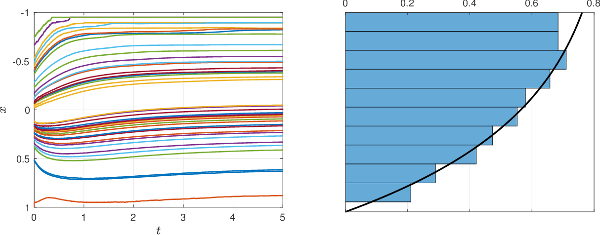 Figure 3 for Analysis of a Two-Layer Neural Network via Displacement Convexity