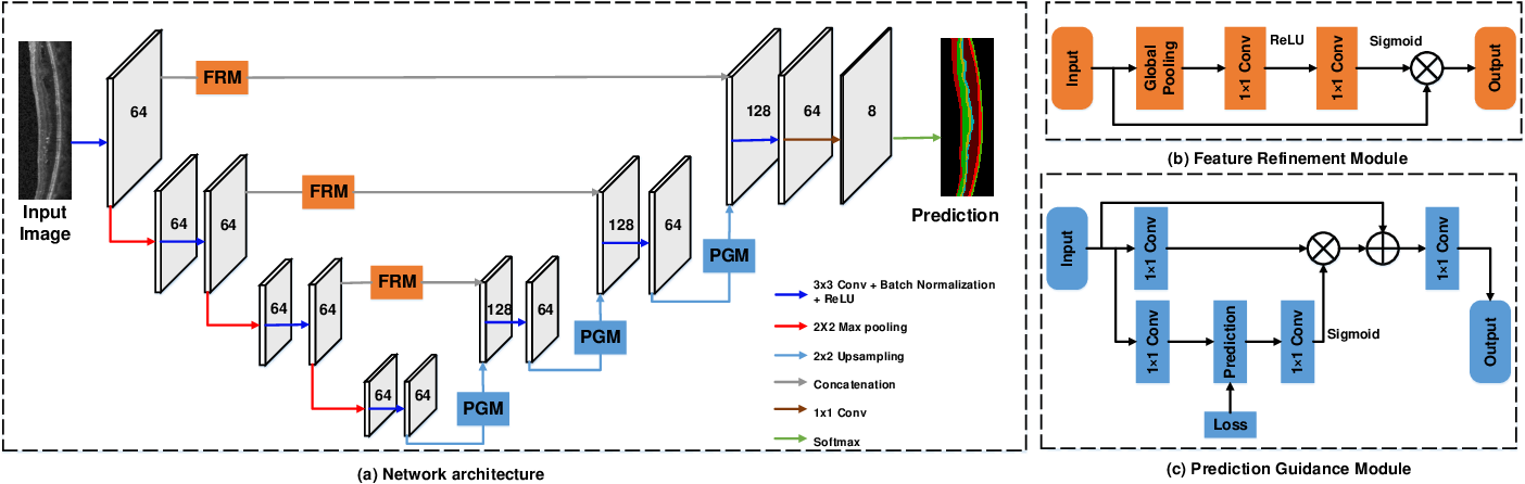 Figure 1 for MPG-Net: Multi-Prediction Guided Network for Segmentation of Retinal Layers in OCT Images