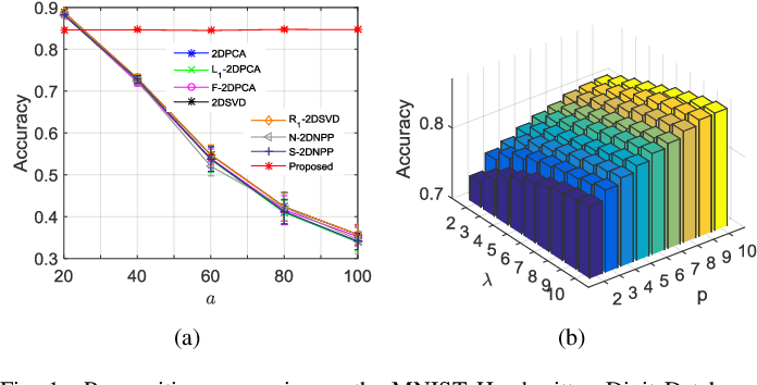 Figure 1 for A Generalized Kernel Risk Sensitive Loss for Robust Two-Dimensional Singular Value Decomposition