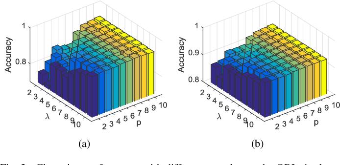 Figure 2 for A Generalized Kernel Risk Sensitive Loss for Robust Two-Dimensional Singular Value Decomposition