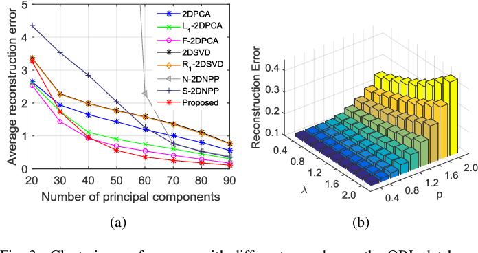 Figure 3 for A Generalized Kernel Risk Sensitive Loss for Robust Two-Dimensional Singular Value Decomposition