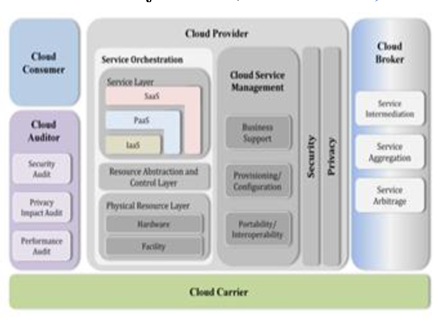 Cloud Computing Reference Architecture From Different Vendors