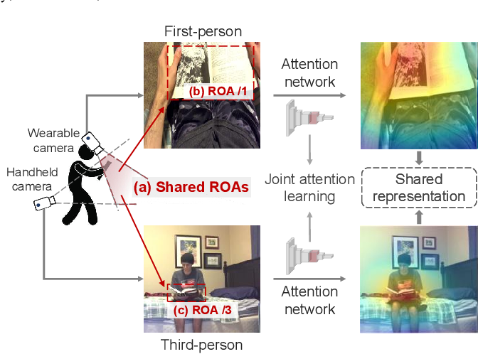 Figure 1 for What I See Is What You See: Joint Attention Learning for First and Third Person Video Co-analysis