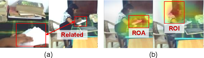 Figure 3 for What I See Is What You See: Joint Attention Learning for First and Third Person Video Co-analysis