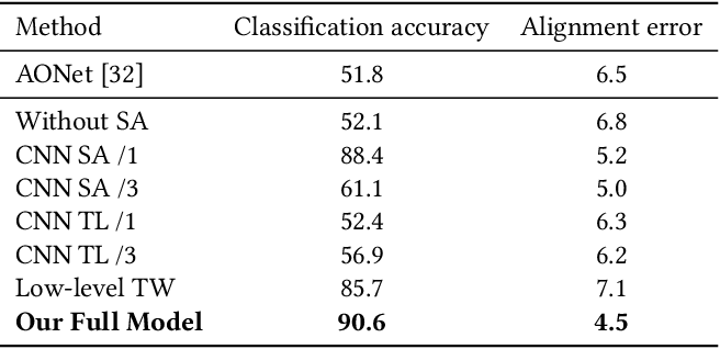 Figure 2 for What I See Is What You See: Joint Attention Learning for First and Third Person Video Co-analysis