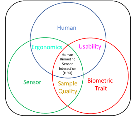 Figure 3 for Some Research Problems in Biometrics: The Future Beckons