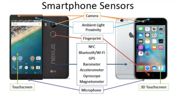 Figure 4 for Some Research Problems in Biometrics: The Future Beckons