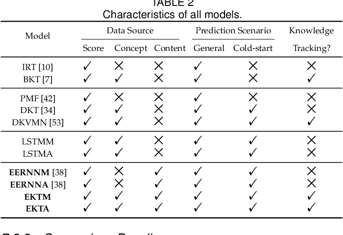 Figure 4 for EKT: Exercise-aware Knowledge Tracing for Student Performance Prediction