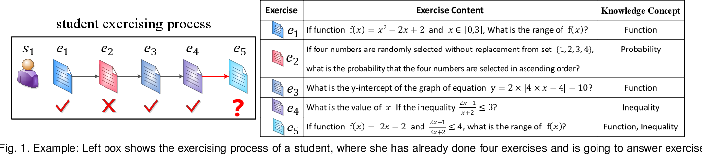Figure 1 for EKT: Exercise-aware Knowledge Tracing for Student Performance Prediction