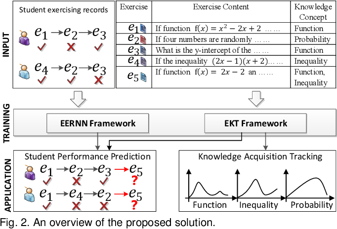 Figure 3 for EKT: Exercise-aware Knowledge Tracing for Student Performance Prediction