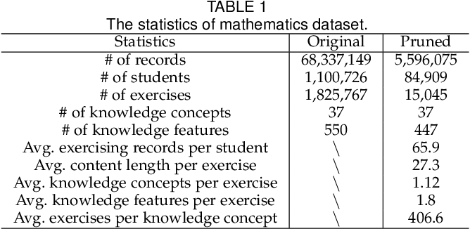 Figure 2 for EKT: Exercise-aware Knowledge Tracing for Student Performance Prediction