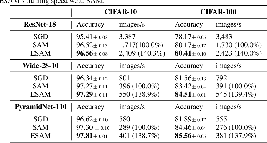 Figure 2 for Efficient Sharpness-aware Minimization for Improved Training of Neural Networks