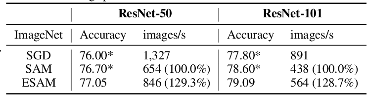 Figure 3 for Efficient Sharpness-aware Minimization for Improved Training of Neural Networks