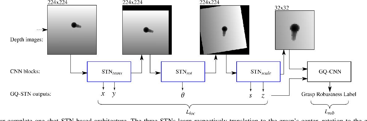 Figure 3 for GQ-STN: Optimizing One-Shot Grasp Detection based on Robustness Classifier