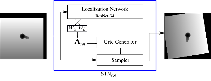 Figure 4 for GQ-STN: Optimizing One-Shot Grasp Detection based on Robustness Classifier