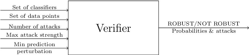 Figure 3 for Robustness Verification for Classifier Ensembles