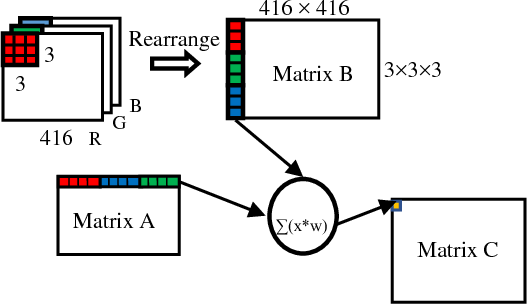 PDF] Fixed Point Implementation of Tiny-Yolo-v2 using OpenCL on FPGA