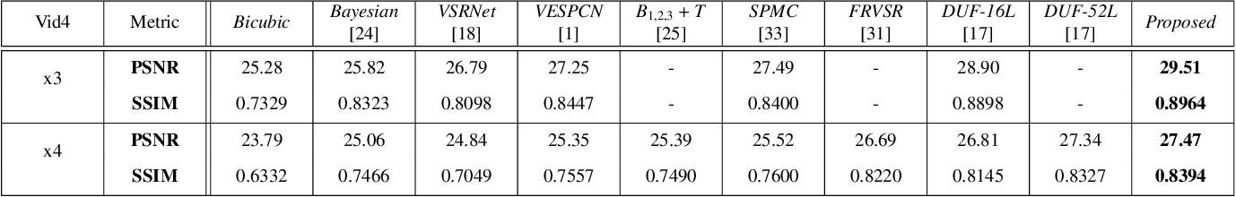 Figure 2 for End-To-End Trainable Video Super-Resolution Based on a New Mechanism for Implicit Motion Estimation and Compensation