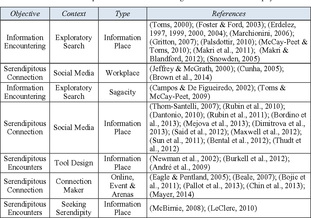PDF] Exploring the Feasibility of an Online Serendipity Service in
