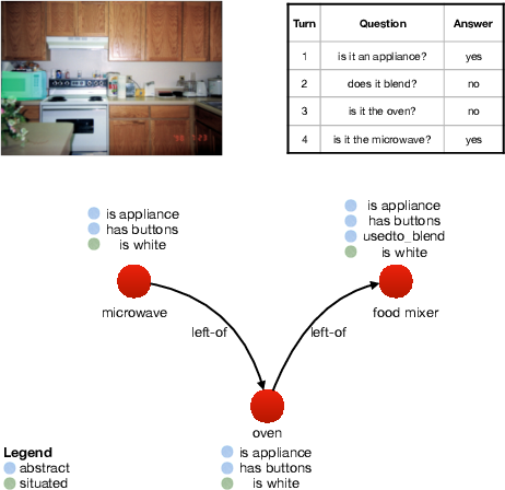 Figure 1 for CompGuessWhat?!: A Multi-task Evaluation Framework for Grounded Language Learning