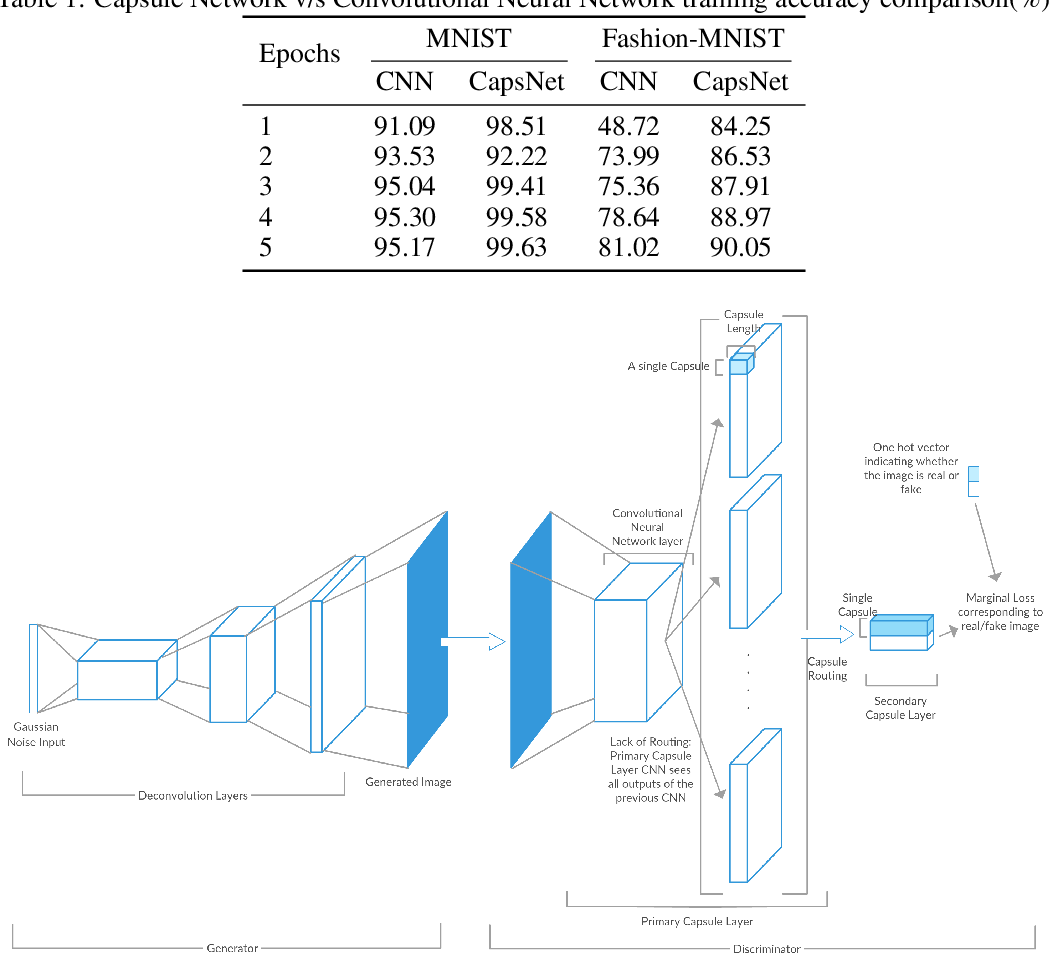 Figure 1 for Generative Adversarial Network Architectures For Image Synthesis Using Capsule Networks