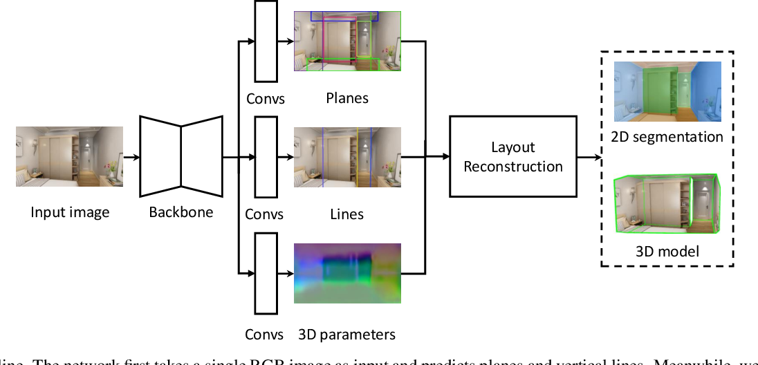Figure 2 for Learning to Reconstruct 3D Non-Cuboid Room Layout from a Single RGB Image