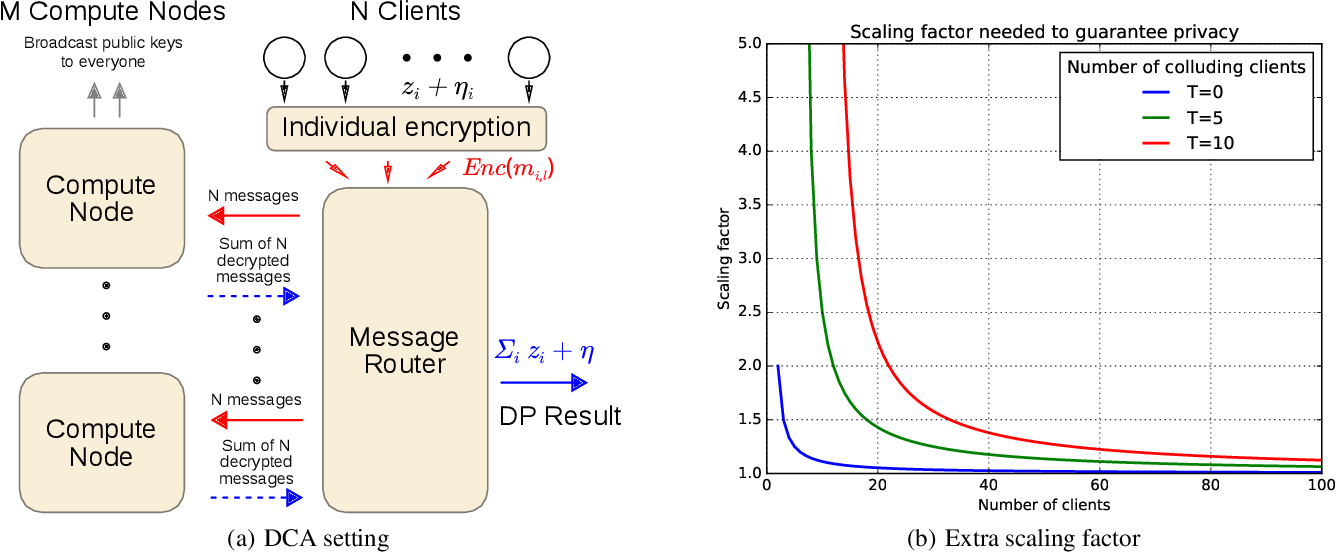 Figure 1 for Differentially Private Bayesian Learning on Distributed Data