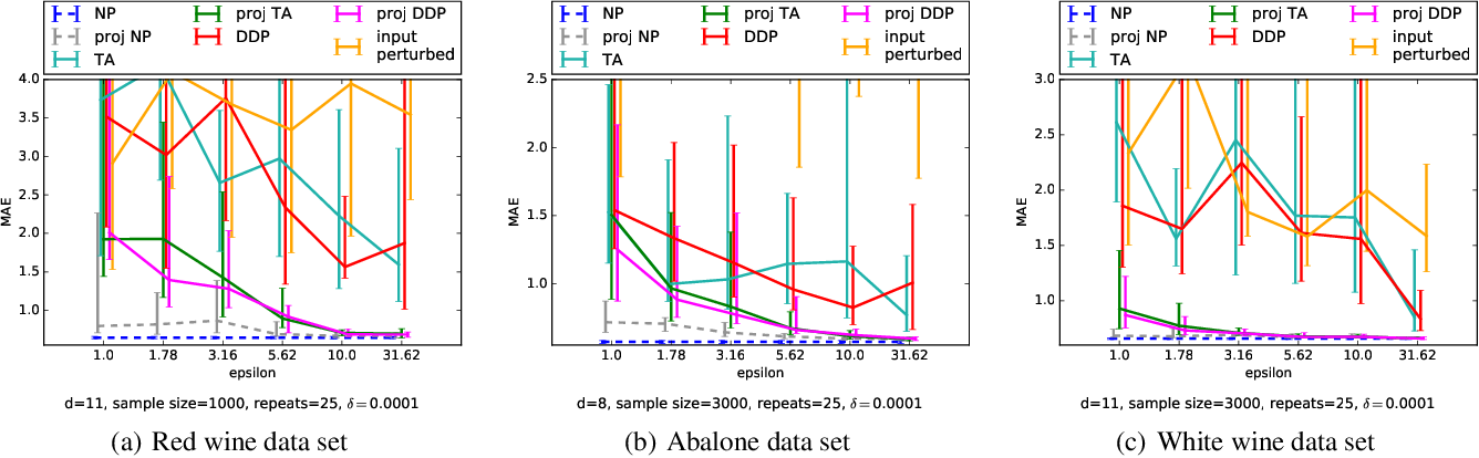 Figure 3 for Differentially Private Bayesian Learning on Distributed Data