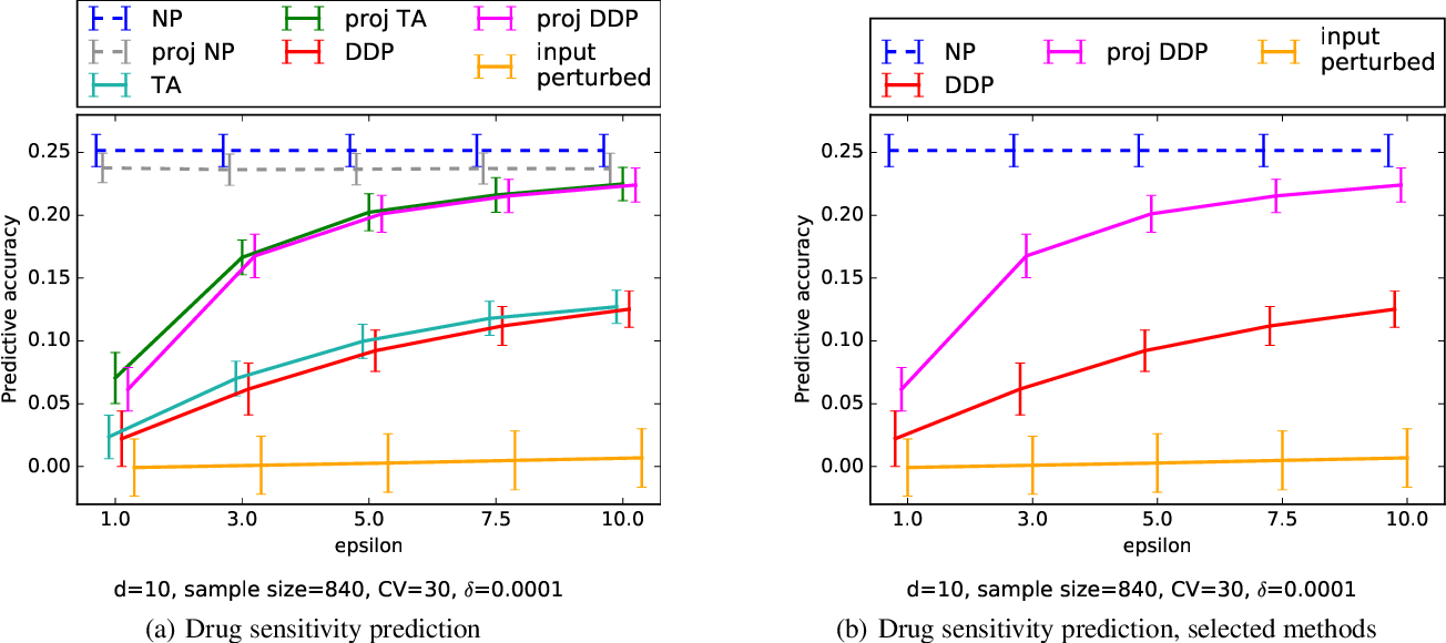 Figure 4 for Differentially Private Bayesian Learning on Distributed Data