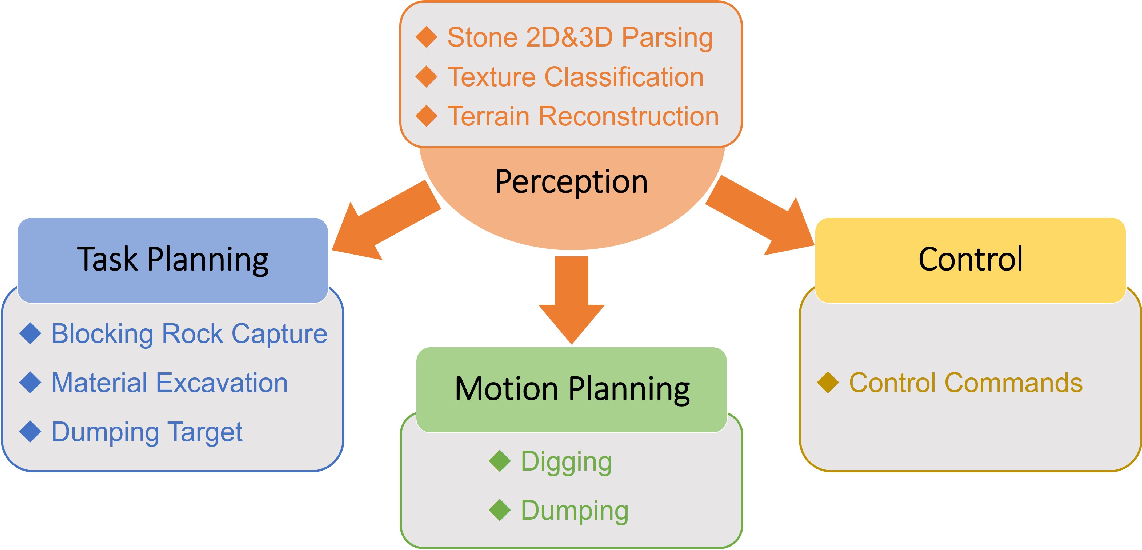 Figure 4 for AES: Autonomous Excavator System for Real-World and Hazardous Environments