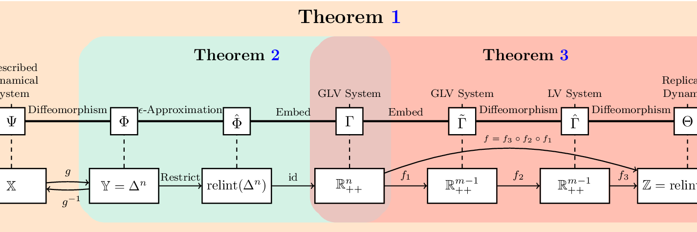 Figure 2 for Learning in Matrix Games can be Arbitrarily Complex