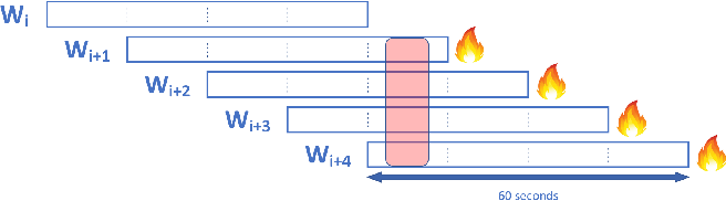 Figure 1 for Combining Acoustics, Content and Interaction Features to Find Hot Spots in Meetings