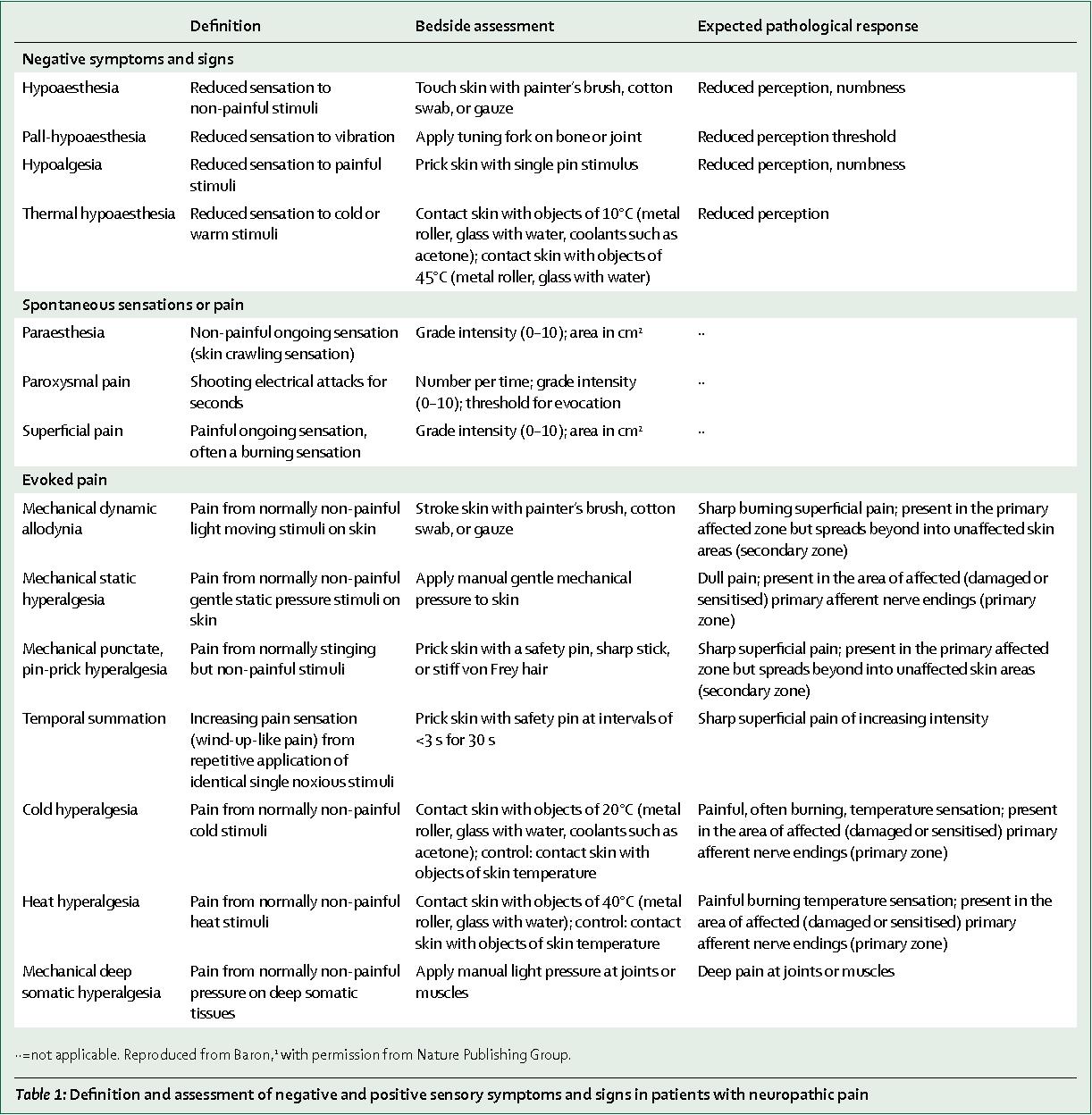 Neuropathic pain: diagnosis, pathophysiological mechanisms, and treatment. - Semantic Scholar