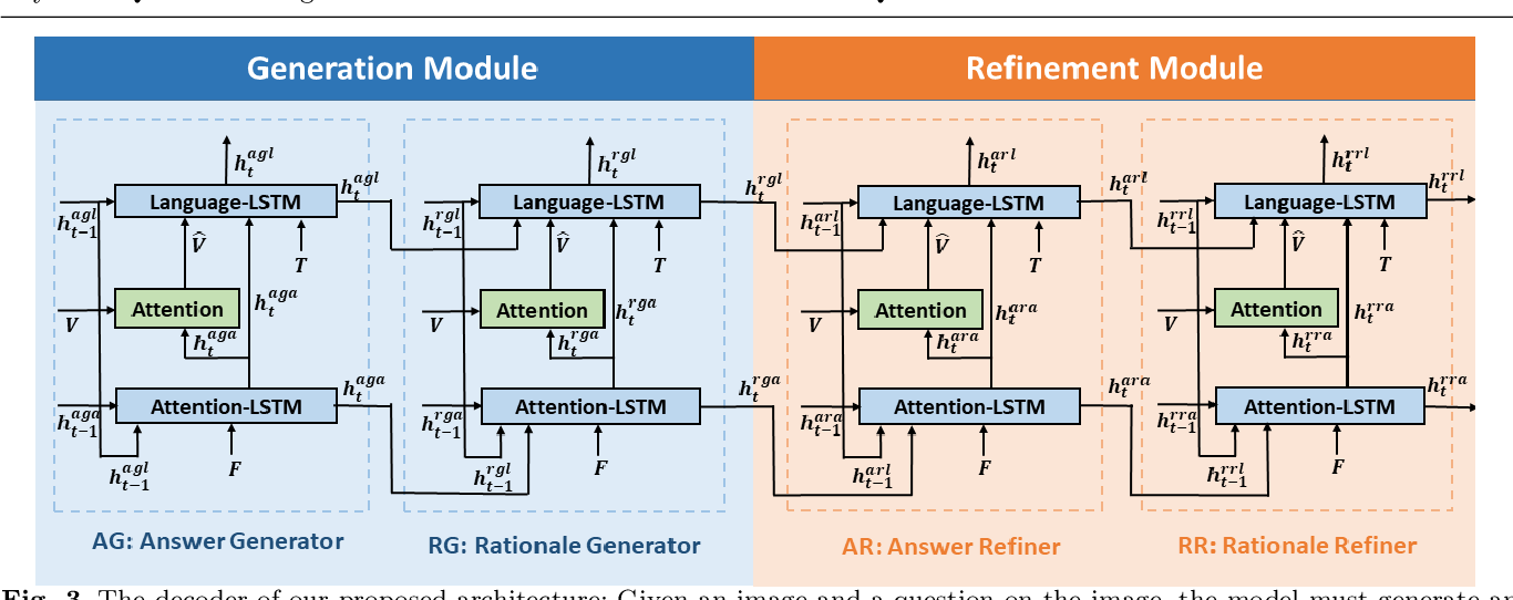 Figure 4 for Beyond VQA: Generating Multi-word Answer and Rationale to Visual Questions