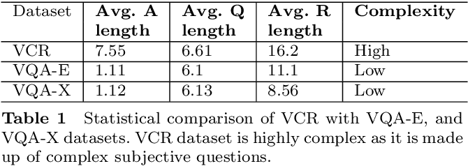Figure 2 for Beyond VQA: Generating Multi-word Answer and Rationale to Visual Questions