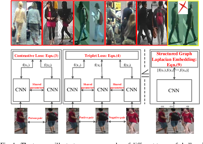 Figure 1 for Deep Feature Learning via Structured Graph Laplacian Embedding for Person Re-Identification