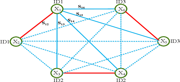 Figure 3 for Deep Feature Learning via Structured Graph Laplacian Embedding for Person Re-Identification