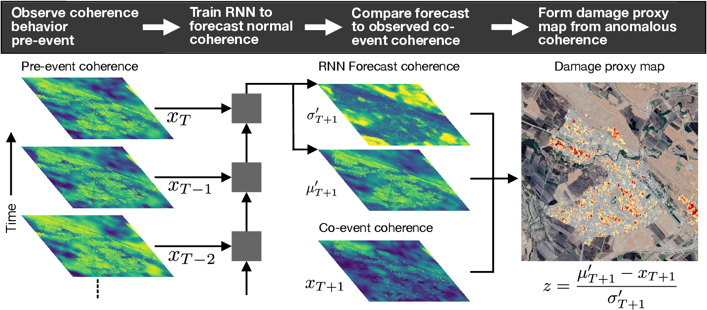 Figure 2 for Deep Learning-based Damage Mapping with InSAR Coherence Time Series