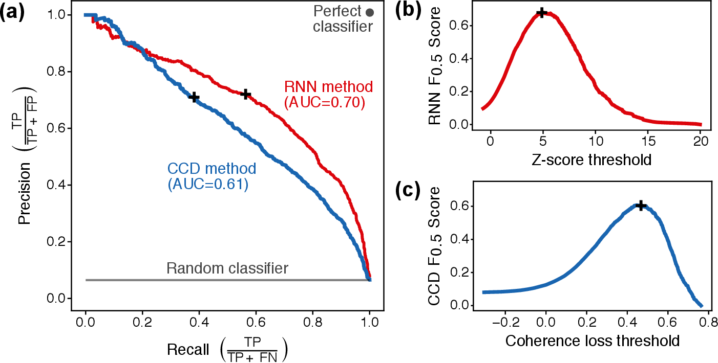 Figure 4 for Deep Learning-based Damage Mapping with InSAR Coherence Time Series
