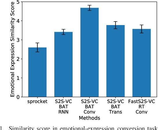 Figure 2 for FastS2S-VC: Streaming Non-Autoregressive Sequence-to-Sequence Voice Conversion