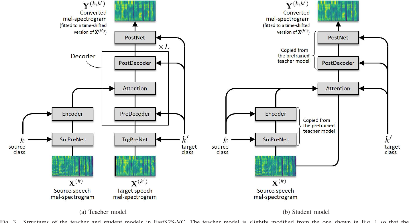Figure 4 for FastS2S-VC: Streaming Non-Autoregressive Sequence-to-Sequence Voice Conversion