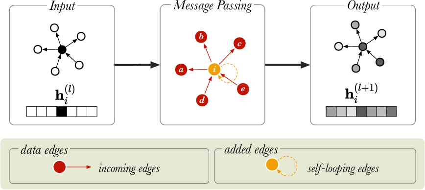 Figure 3 for Relational Graph Convolutional Networks: A Closer Look