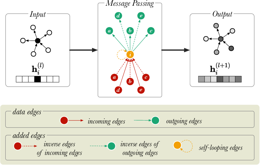 Figure 4 for Relational Graph Convolutional Networks: A Closer Look