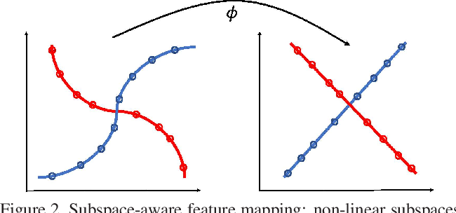 Figure 3 for Non-Linear Subspace Clustering with Learned Low-Rank Kernels