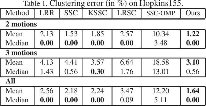 Figure 2 for Non-Linear Subspace Clustering with Learned Low-Rank Kernels