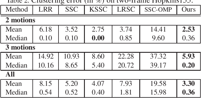 Figure 4 for Non-Linear Subspace Clustering with Learned Low-Rank Kernels