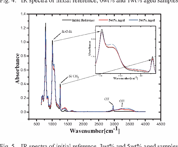 Figure 4 from Effect of AC corona discharge on aging of