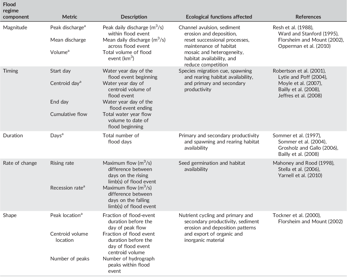 Table 1 from Flood regime typology for floodplain ecosystem