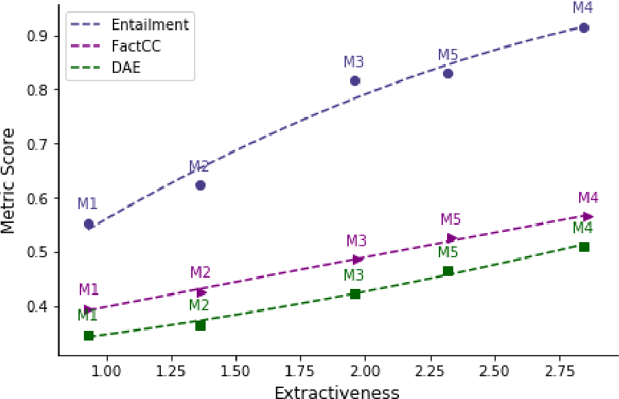 Figure 1 for Faithful or Extractive? On Mitigating the Faithfulness-Abstractiveness Trade-off in Abstractive Summarization